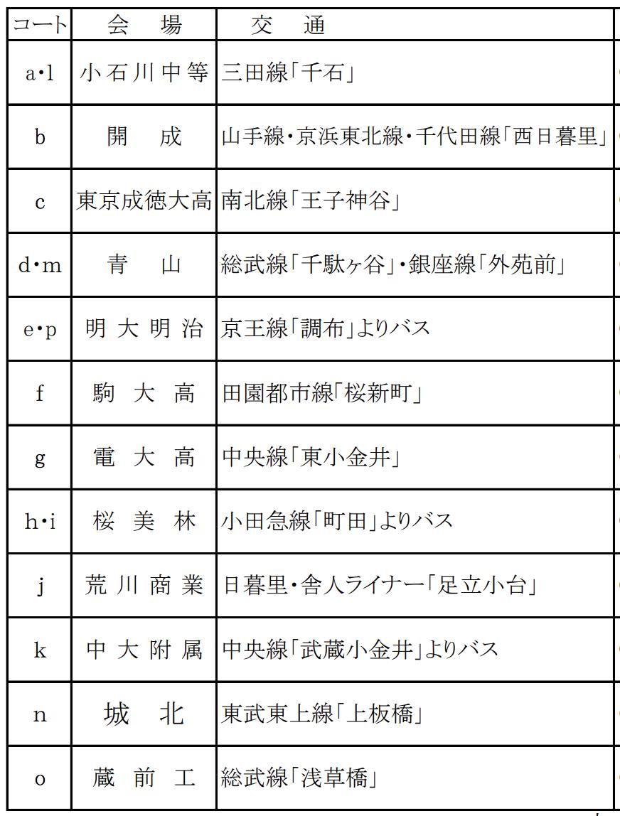 予選 東京 春 バレー 高